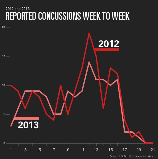 What We've Learned From Two Years Of Tracking NFL